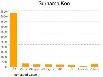 Surname Koo
