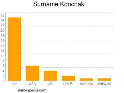Surname Koochaki