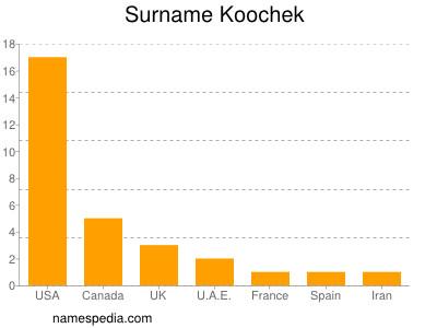 Surname Koochek