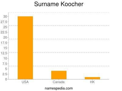 Surname Koocher