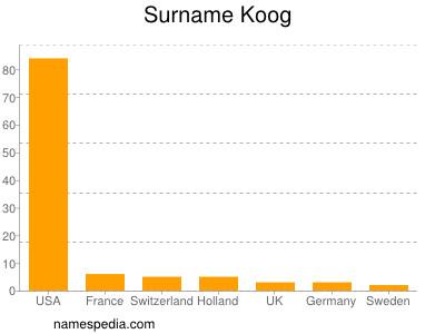 Surname Koog