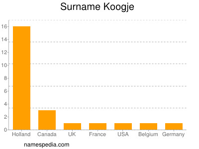 Surname Koogje
