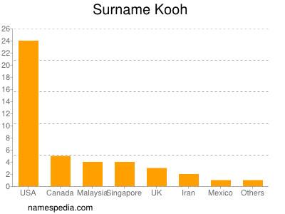 Surname Kooh