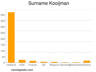 Surname Kooijman