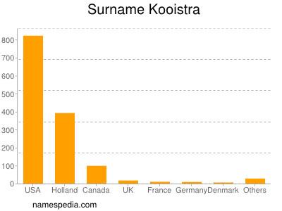 Surname Kooistra