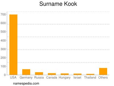Surname Kook