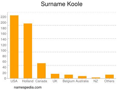 Surname Koole