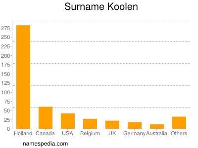 Surname Koolen