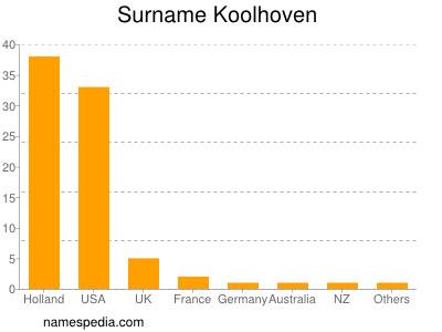 Surname Koolhoven