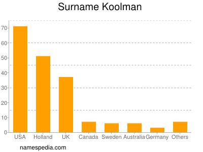 Surname Koolman