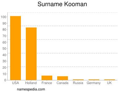 Surname Kooman