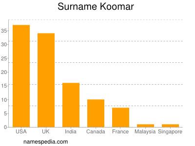 Surname Koomar