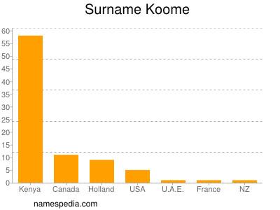 Surname Koome