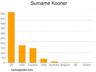 Surname Kooner