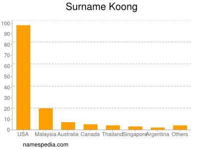 Surname Koong