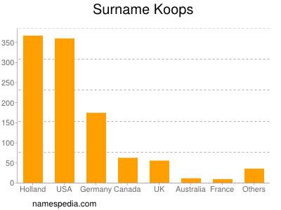 Surname Koops