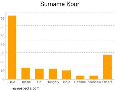 Surname Koor