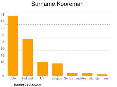 Surname Kooreman
