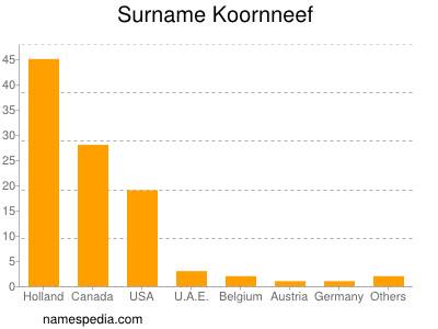 Surname Koornneef