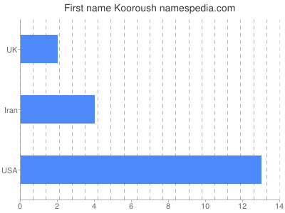 Given name Kooroush