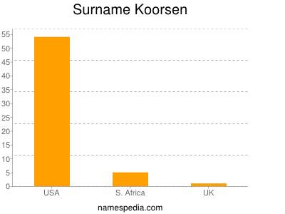 Surname Koorsen