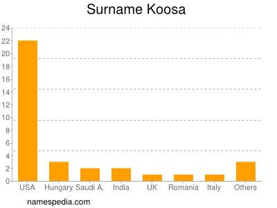 Surname Koosa