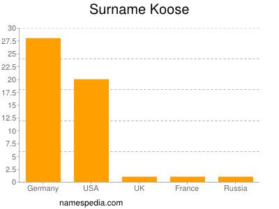 Surname Koose