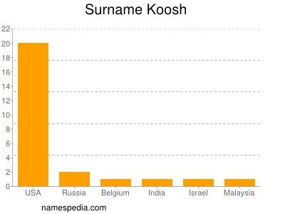 Surname Koosh