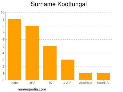 Surname Koottungal