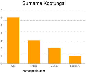 Surname Kootungal