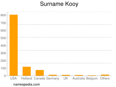 Surname Kooy