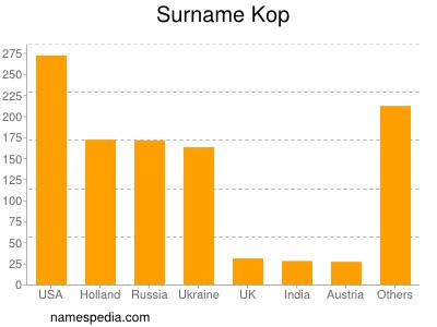 Surname Kop