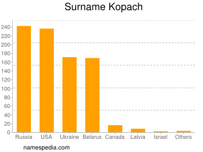 Surname Kopach