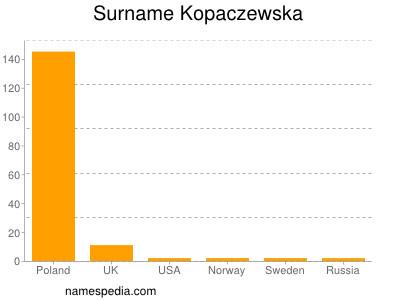Surname Kopaczewska