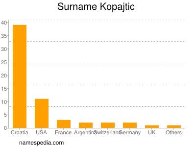 Surname Kopajtic