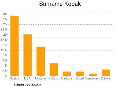Surname Kopak