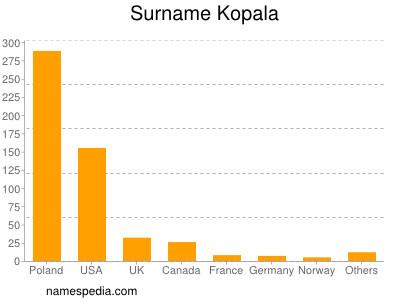 Surname Kopala