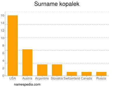 Surname Kopalek
