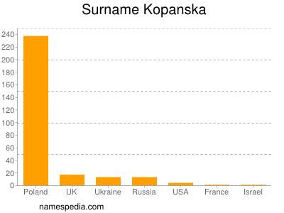 Surname Kopanska