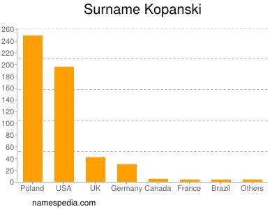 Surname Kopanski