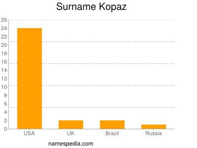 Surname Kopaz