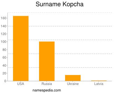 Surname Kopcha