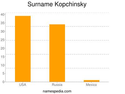 Surname Kopchinsky