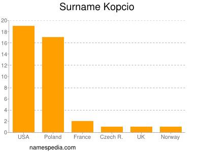 Surname Kopcio