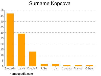 Surname Kopcova
