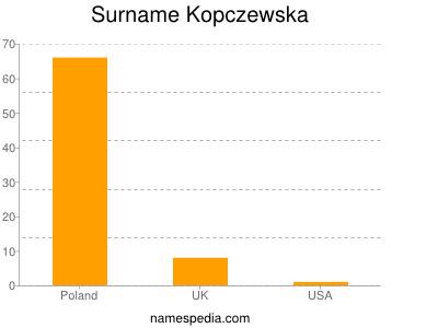 Surname Kopczewska