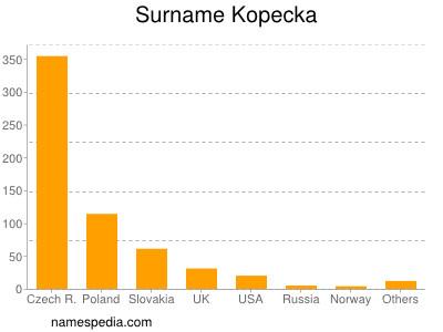 Surname Kopecka