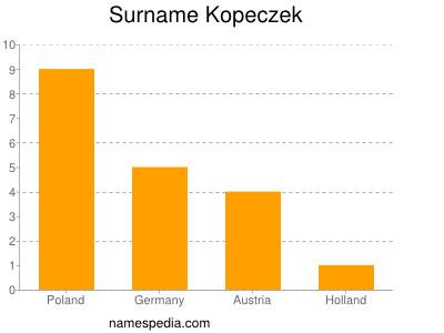 Surname Kopeczek