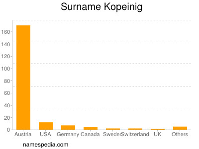 Surname Kopeinig