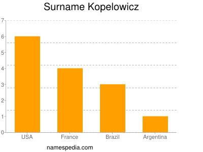 Surname Kopelowicz